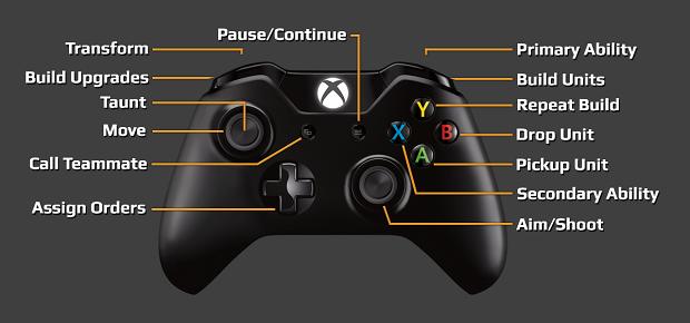 Xbox One Controls