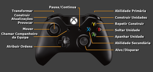 Xbox One Controller Layout